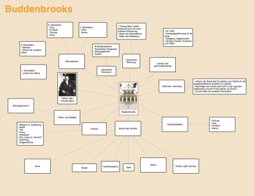 Zu jedem Abiturthema (hier: Die Buddenbrooks) erstellten die Schülerinnen und Schüler eine Mindmap