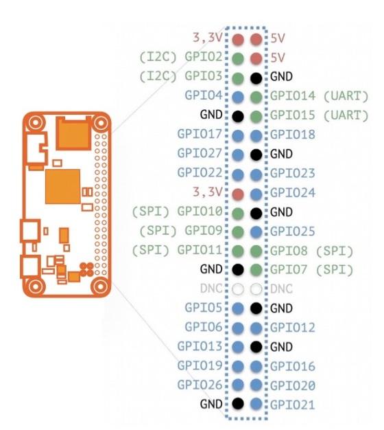 Pi Zero Pins